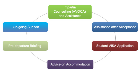 What We Offer - E T  EDUCATION SERVICES - Student Counseling